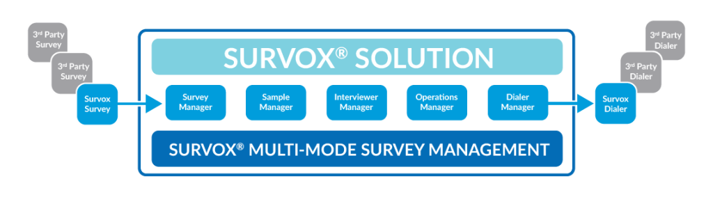 Survox Multi-Mode Solution