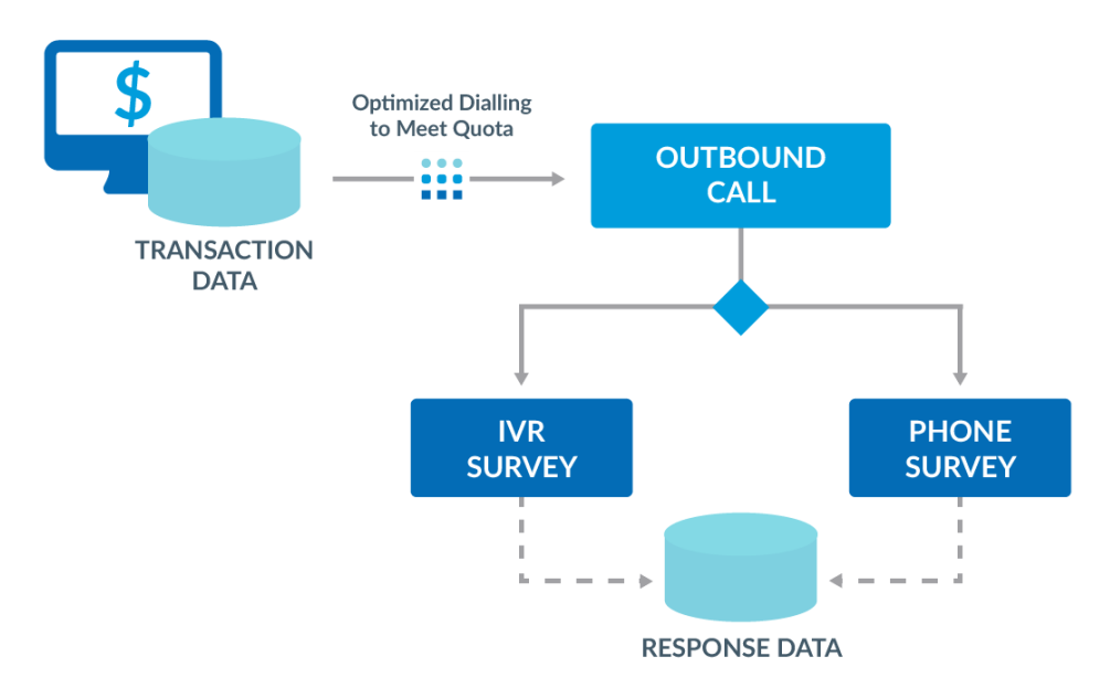 multimode survey workflow